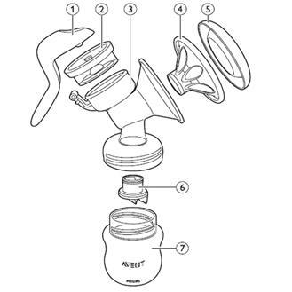 寬寬熊Avent 新安怡Comfort 電動手動吸乳器 把手握把矽膠隔膜閥門喇叭主體按摩花