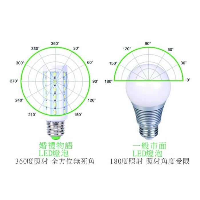 LED 燈泡15W 白光黃光玉米燈E27 接頭省電燈泡節能燈泡藝術燈嵌燈恆流10W 20W