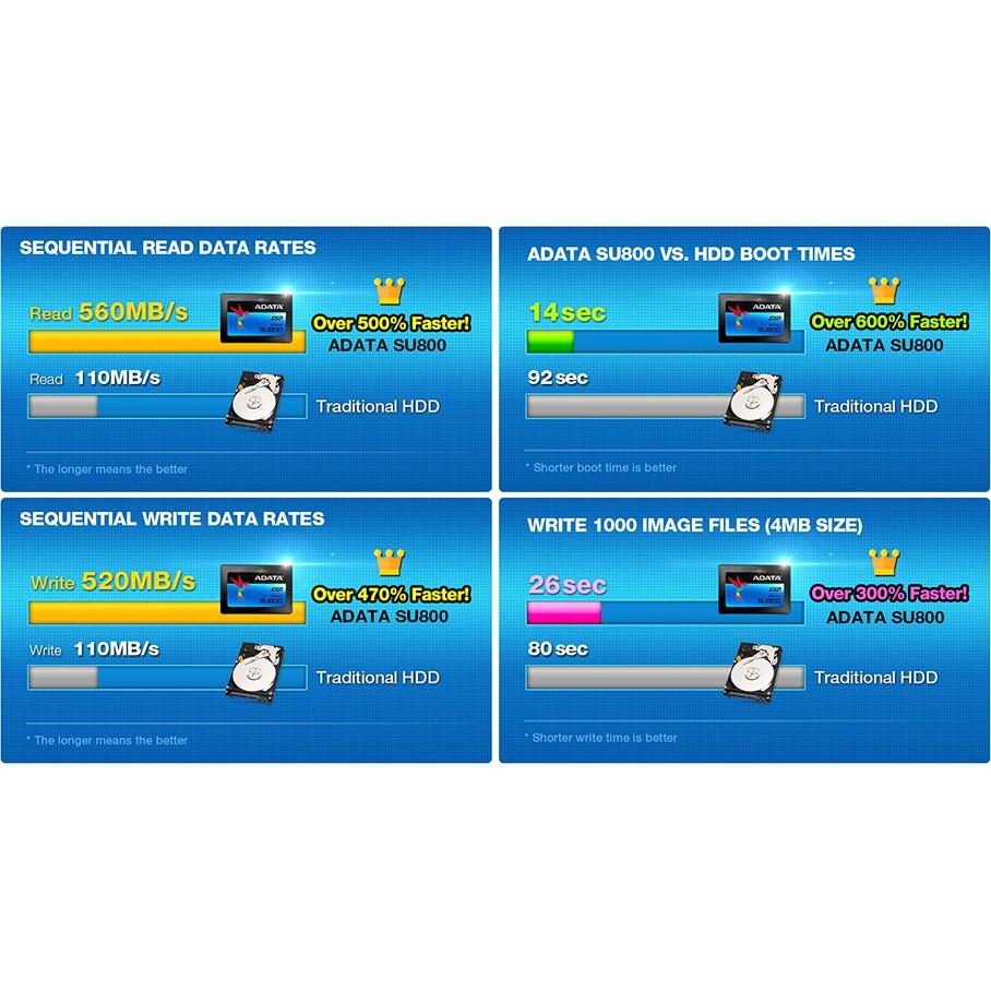 ☾Nice-3C☽ 威剛ADATA Ultimate SU800 256G 256GB 512G SSD