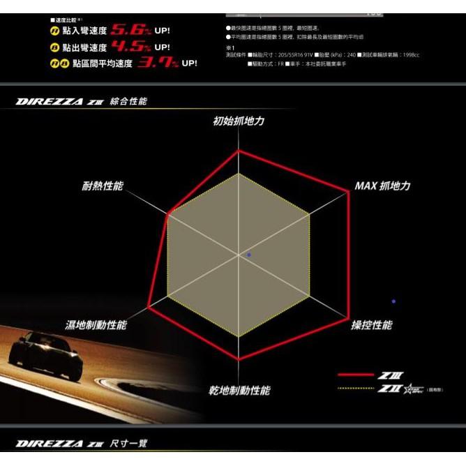 林口謙懿-登陸普輪胎Z3-205/50R15$3800