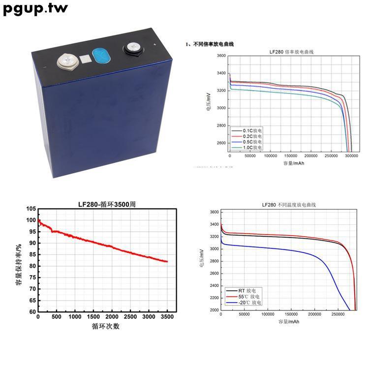 廠家3.2V100AH200AH280AH房車逆變器太陽能儲能動力磷酸鐵鋰電池