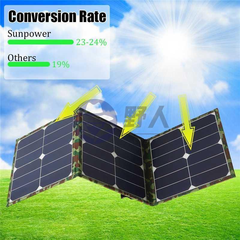 野人戶外!SUNPOWER 晶片 100W太陽能折疊包 單晶太陽能板 戶外充電包充電電腦手機充台灣精品!