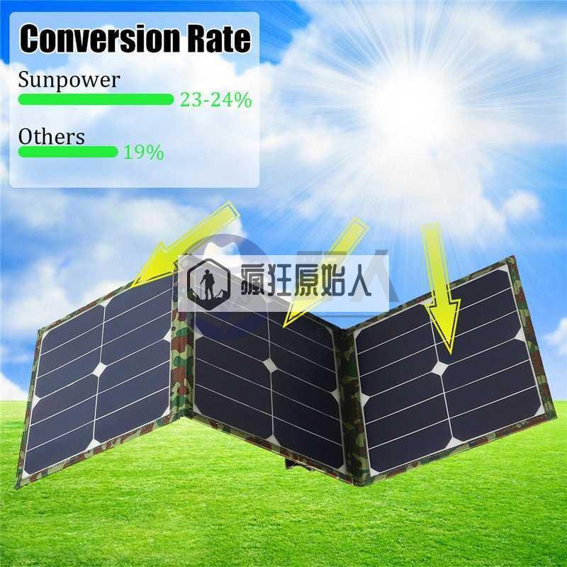【瘋狂原始人戶外】SUNPOWER晶片100W太陽能折疊包單晶太陽能板戶外充電包充電電腦手機充fk43