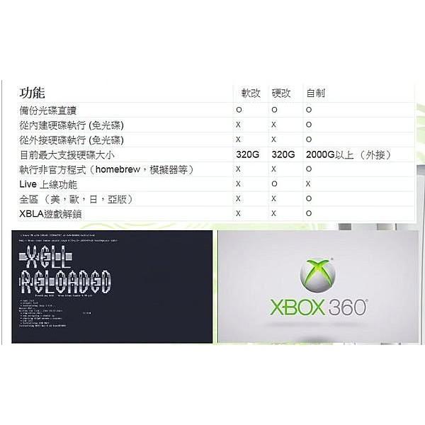 台中XBOX360改機脈衝自制系統刷機,光碟機已經刷過 LT 2.0 / LT 3.0用到好 $ 1500
