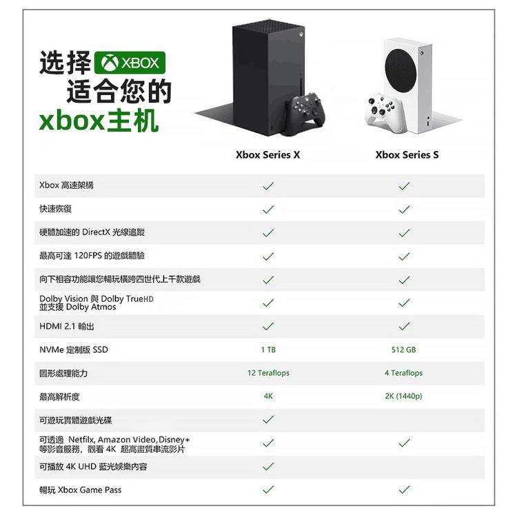 微軟Xbox Series S/X主機XSS XSX ONE S次時代4K遊戲主機現貨