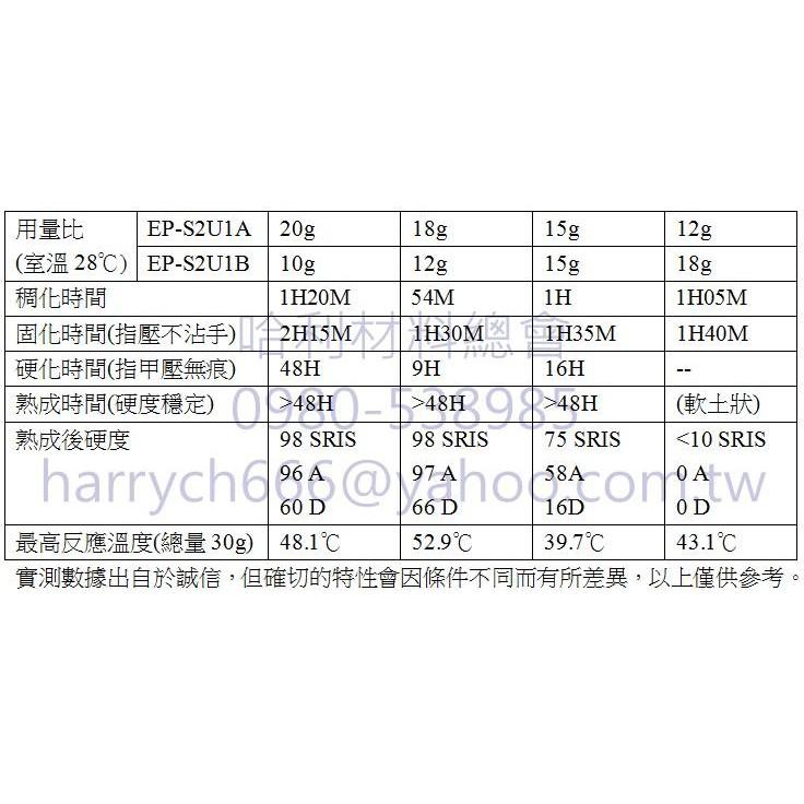 EP-S2U1低黏度慢速抗黃型環氧樹脂[30KG] - 哈利材料