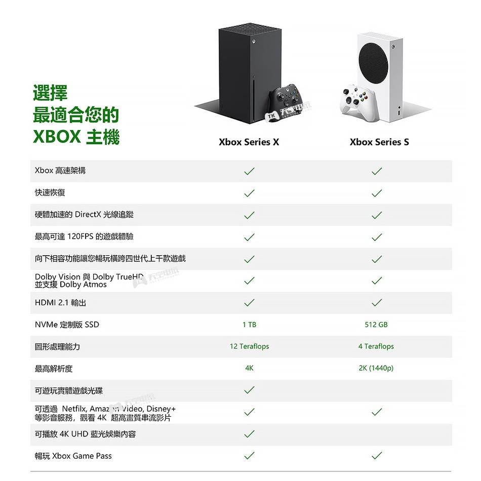 電玩~現貨微軟Xbox Series S/X主機XSS XSX次世代4K遊戲國行日版