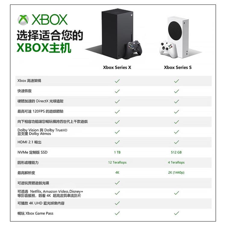 微軟Xbox Series S X遊戲機XSS XSX次時代4K主機現貨特價包郵