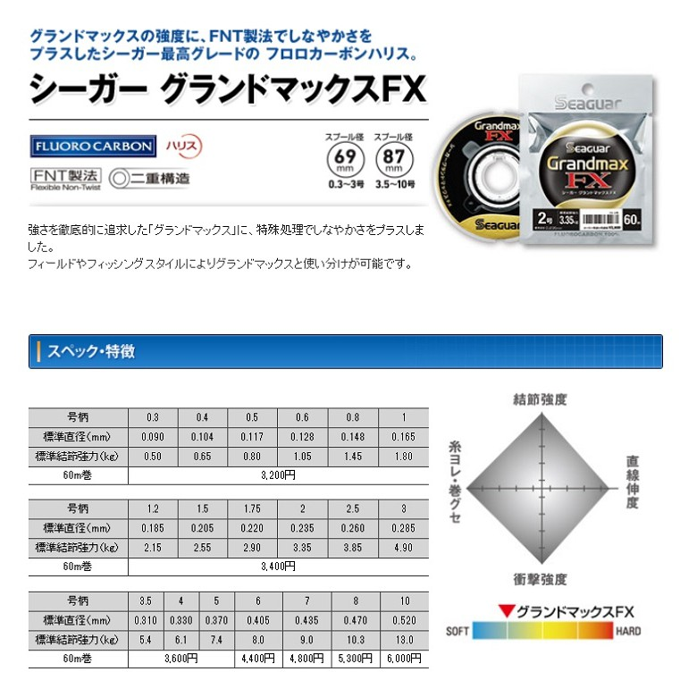 KUREHA SEAGUAR GRAND MAX FX 60m #1.2