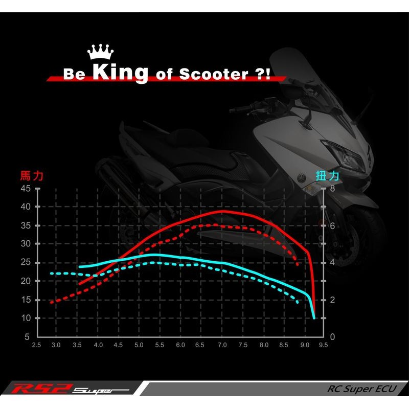 誠一機研 艾銳斯 aRacer RS2 Super 全取代噴射電腦 TMAX 530 T-MAX YAMAHA 改裝