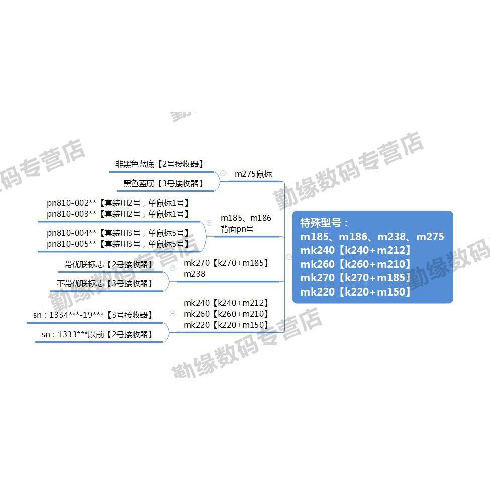 特价#羅技優聯無線鍵盤鼠標usb接收器m170m185m280m215m330m545m585m590k220k240k